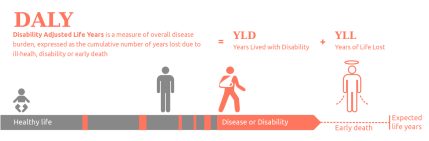 1200px-DALY_disability_affected_life_year_infographic.svg